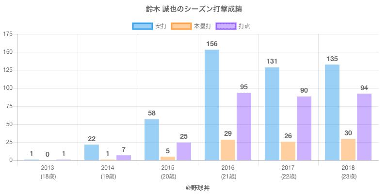 #鈴木 誠也のシーズン打撃成績