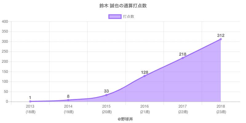 #鈴木 誠也の通算打点数