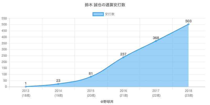 #鈴木 誠也の通算安打数