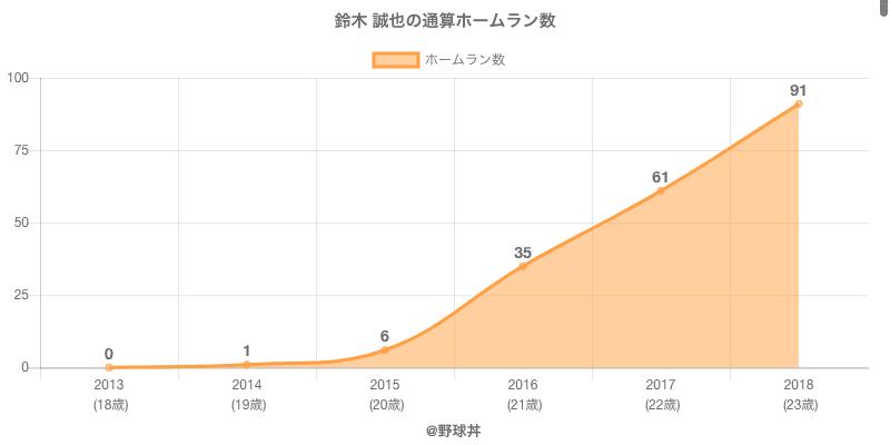 #鈴木 誠也の通算ホームラン数
