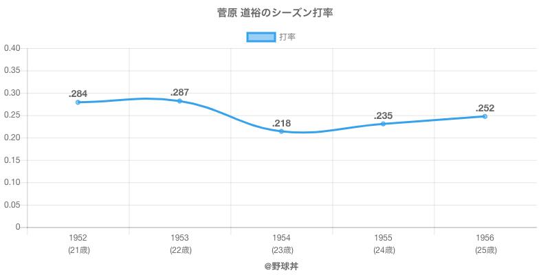 菅原 道裕のシーズン打率