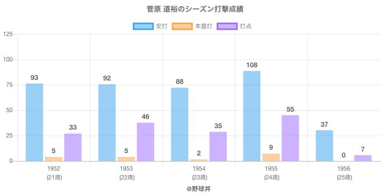 #菅原 道裕のシーズン打撃成績