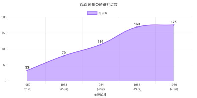 #菅原 道裕の通算打点数