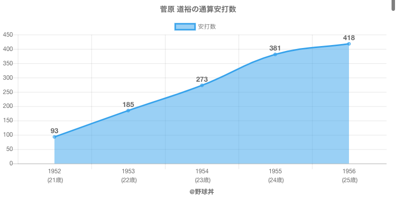 #菅原 道裕の通算安打数