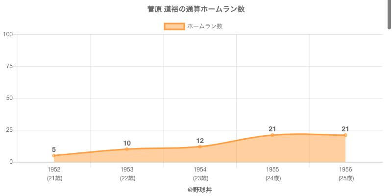 #菅原 道裕の通算ホームラン数