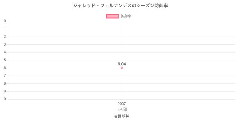 ジャレッド・フェルナンデスのシーズン防御率