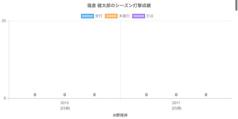 #福倉 健太郎のシーズン打撃成績