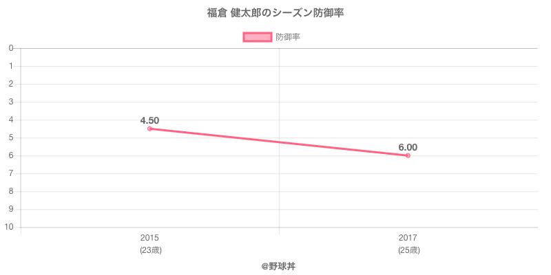 福倉 健太郎のシーズン防御率
