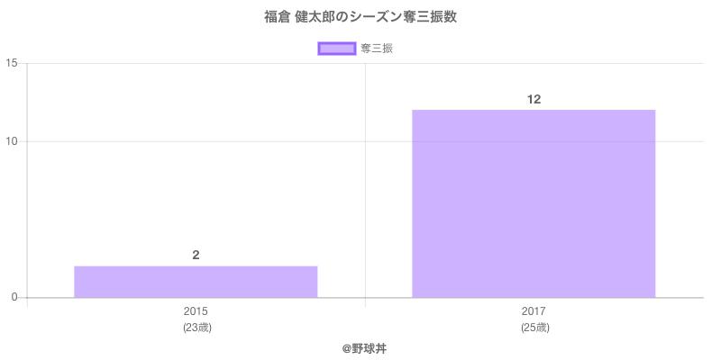 #福倉 健太郎のシーズン奪三振数