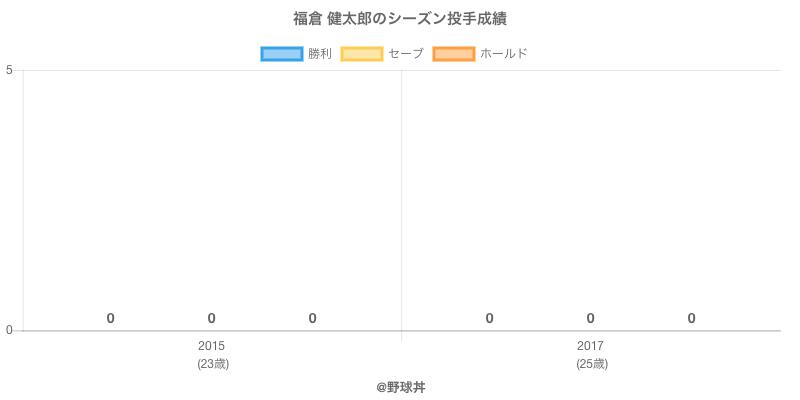 #福倉 健太郎のシーズン投手成績