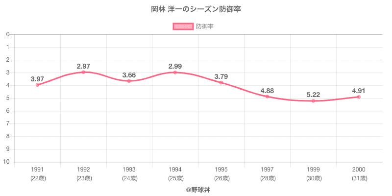 岡林 洋一のシーズン防御率