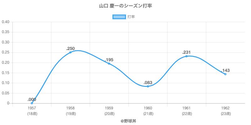 山口 慶一のシーズン打率