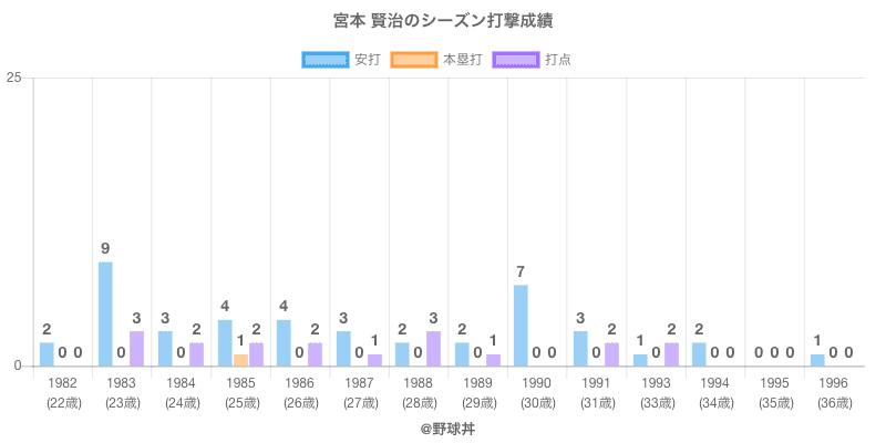 #宮本 賢治のシーズン打撃成績