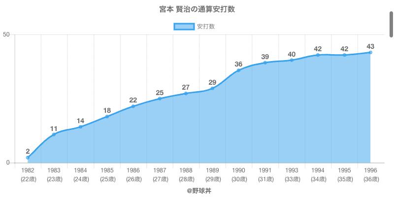 #宮本 賢治の通算安打数