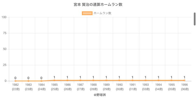 #宮本 賢治の通算ホームラン数