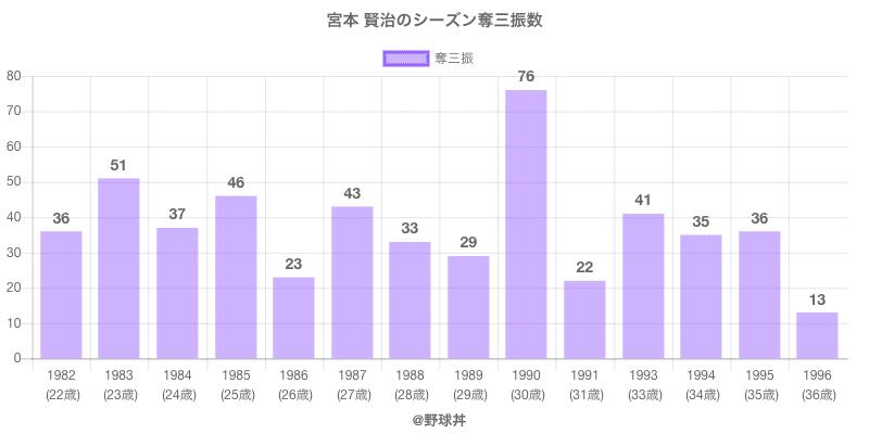 #宮本 賢治のシーズン奪三振数