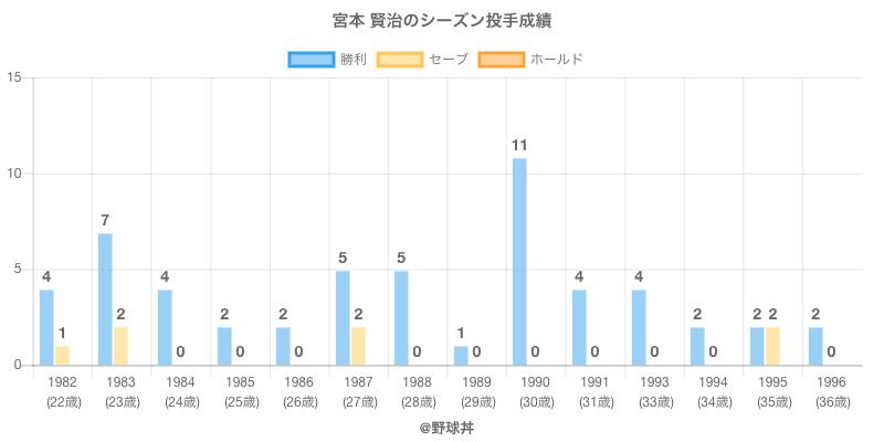 #宮本 賢治のシーズン投手成績