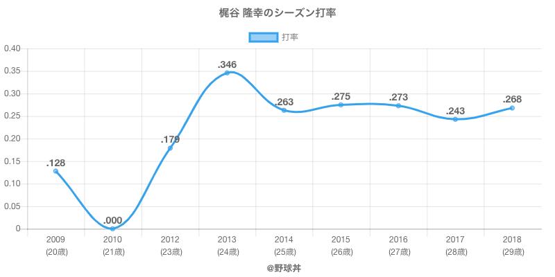梶谷 隆幸のシーズン打率