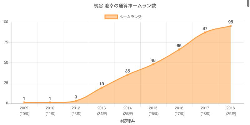 #梶谷 隆幸の通算ホームラン数