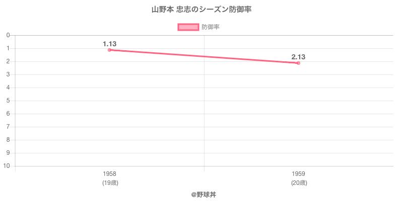 山野本 忠志のシーズン防御率
