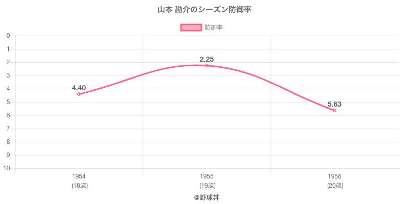 山本 勘介のシーズン防御率