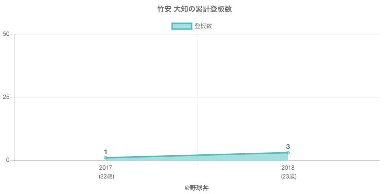 #竹安 大知の累計登板数