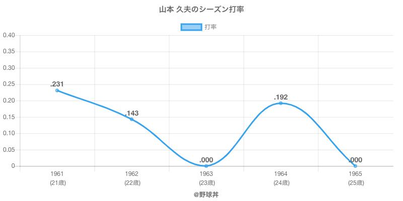 山本 久夫のシーズン打率