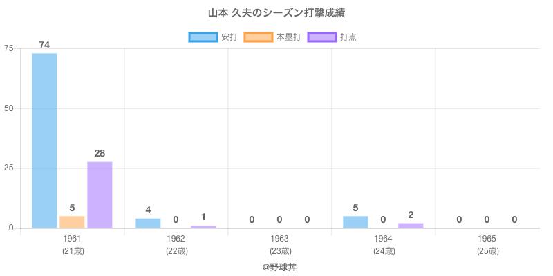 #山本 久夫のシーズン打撃成績