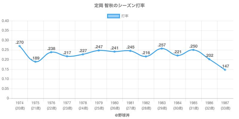 定岡 智秋のシーズン打率