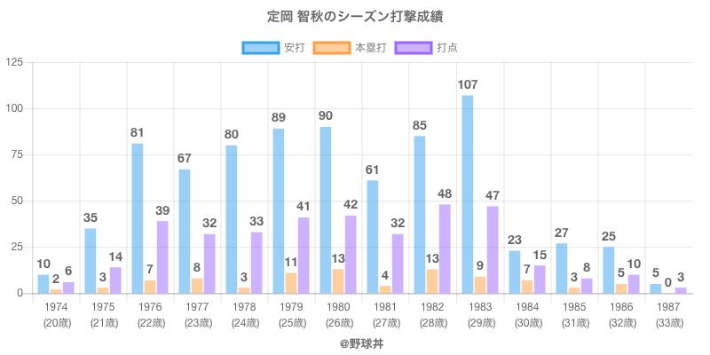 #定岡 智秋のシーズン打撃成績