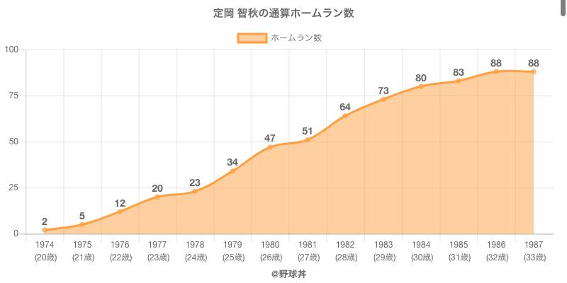 #定岡 智秋の通算ホームラン数