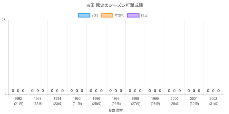 #吉田 篤史のシーズン打撃成績
