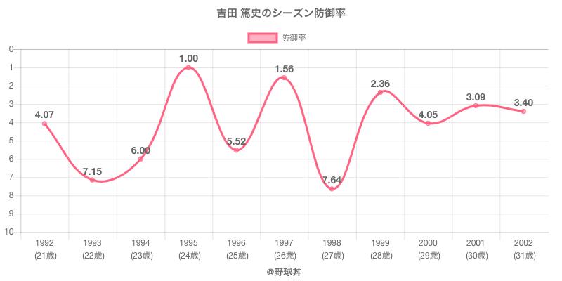 吉田 篤史のシーズン防御率