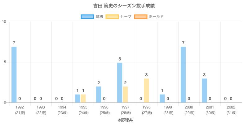 #吉田 篤史のシーズン投手成績
