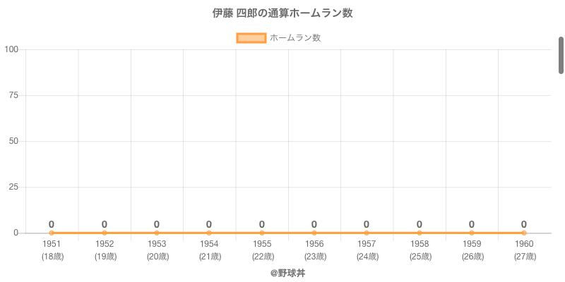 #伊藤 四郎の通算ホームラン数