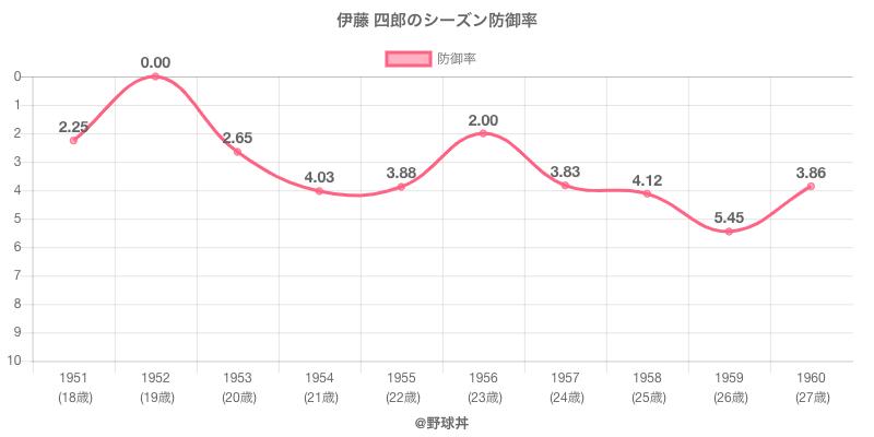 伊藤 四郎のシーズン防御率