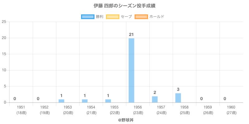 #伊藤 四郎のシーズン投手成績