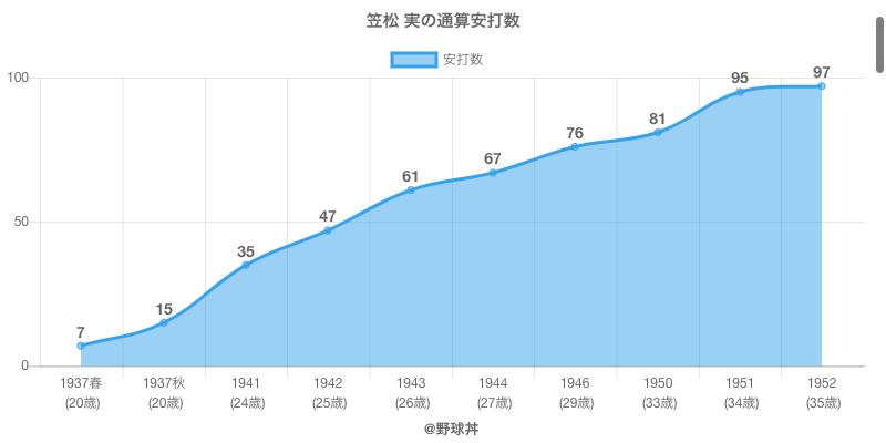 #笠松 実の通算安打数