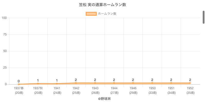 #笠松 実の通算ホームラン数