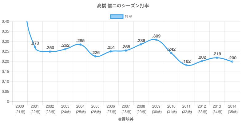 高橋 信二のシーズン打率
