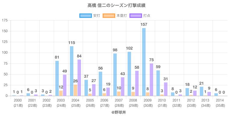 #高橋 信二のシーズン打撃成績
