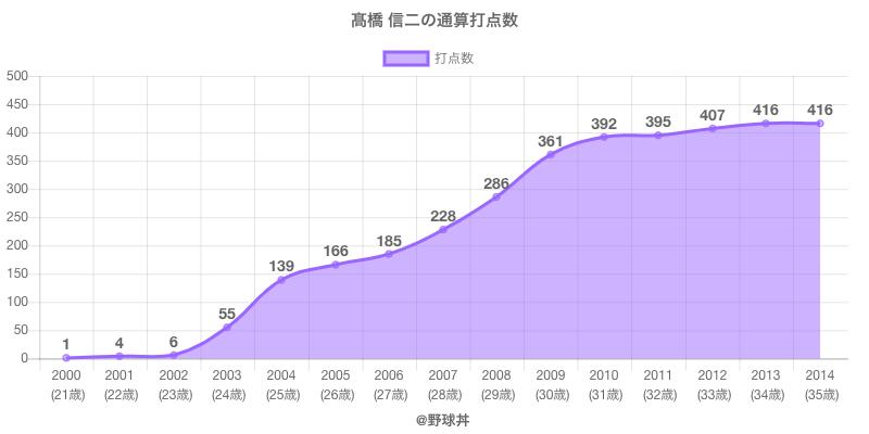 #高橋 信二の通算打点数