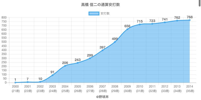 #高橋 信二の通算安打数