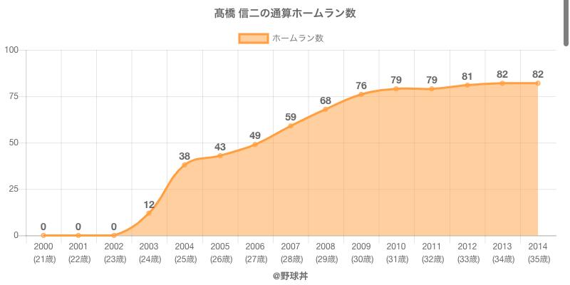 #高橋 信二の通算ホームラン数