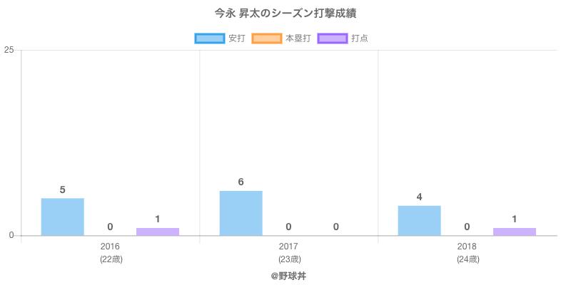 #今永 昇太のシーズン打撃成績