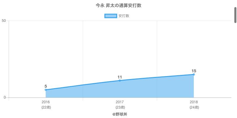 #今永 昇太の通算安打数