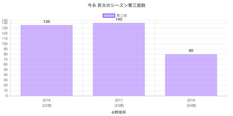 #今永 昇太のシーズン奪三振数