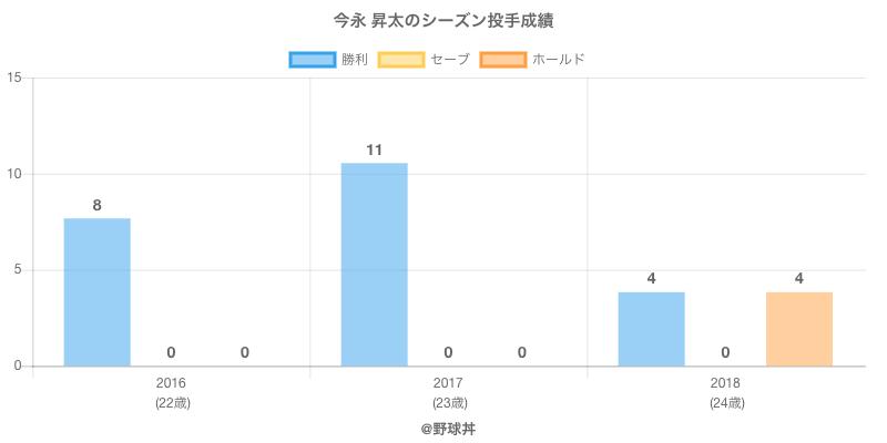 #今永 昇太のシーズン投手成績