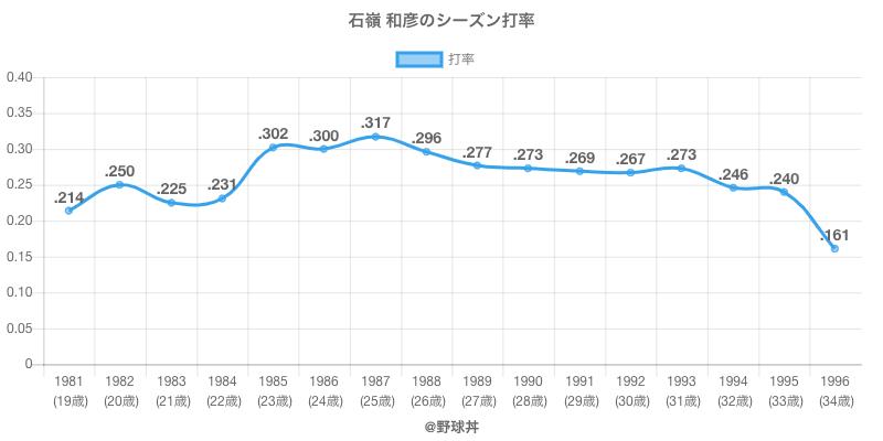 石嶺 和彦のシーズン打率