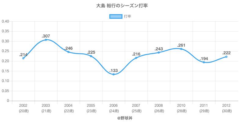大島 裕行のシーズン打率